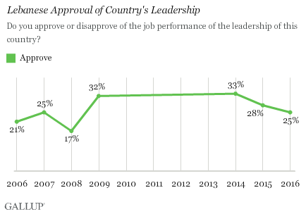 Do you approve or disapprove of the job performance of the leadership of this country?