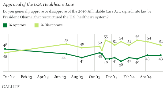 Approval of the U.S. Healthcare Law