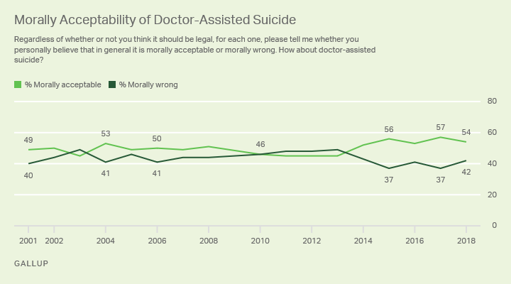 Line graph: Moral acceptability of doctor-assisted suicide, 2001-18. 54% acceptable, 42% wrong (2018). Low 45% acceptable, high 57%.
