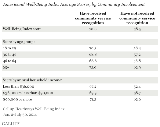 Americans' Well-Being Index Average Scores, by Community Involvement