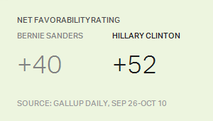 Net Favorability, Democratic Candidates, September-October 2015
