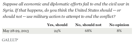 Suppose all economic and diplomatic efforts fail to end the civil war in Syria. If that happens, do you think the United States should -- or should not -- use military action to attempt to end the conflict? May 2013 results