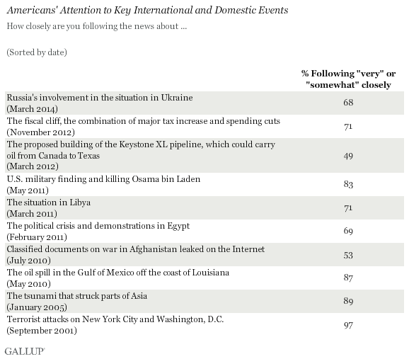 Americans' Attention to Key International and Domestic Events