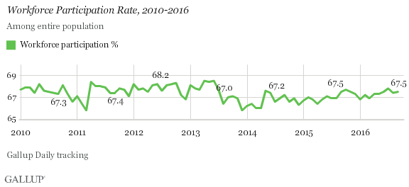 Workforce Participation Rate, 2010-2016
