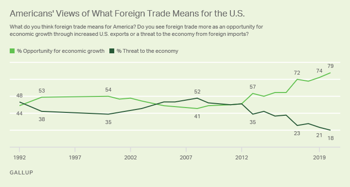 Line graph, 1992 to 2020, showing trend in views of foreign trade as an opportunity for growth or a threat to the economy.