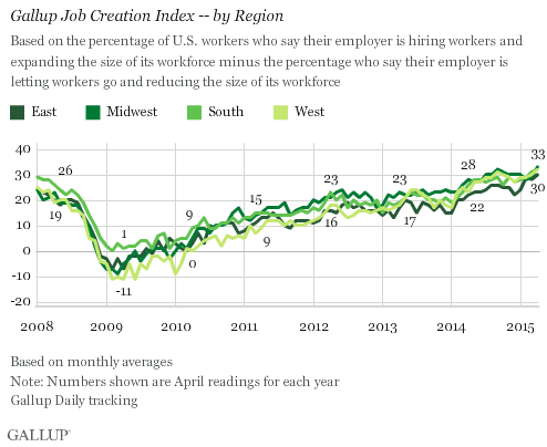 Trend: Gallup Job Creation Index -- by Region