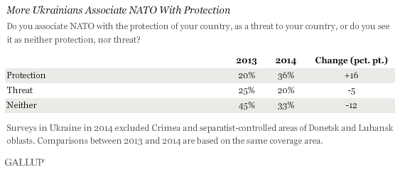 More Ukrainians Associate NATO With Protection