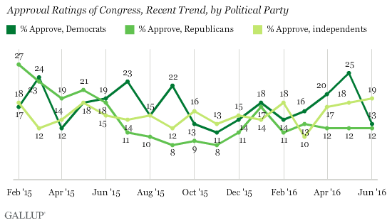 Approval Rating of Congress, Recent Trend, by Political Party