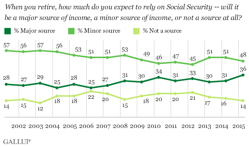 Trend: When You Retire, How Much Do You Expect to Rely on Social Security?