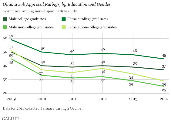Obama Job Approval Ratings, by Education and Gender