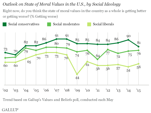 Outlook on State of Moral Values in the U.S., by Social Ideology