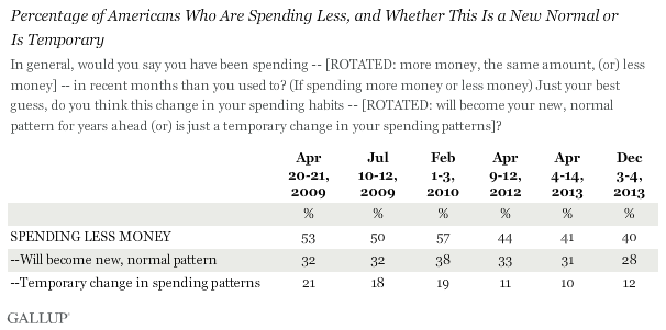 Trend: Percentage of Americans Who Are Spending Less, and Whether This Is a New Normal or Is Temporary