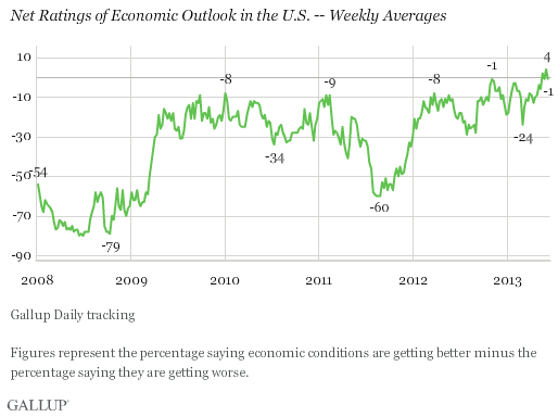 Trend: Net Ratings of Economic Outlook in the U.S. -- Weekly Averages