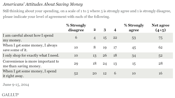 Americans' Attitudes About Saving Money