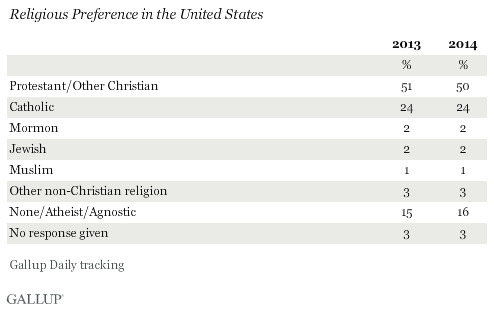 Religious Preference in the United States, 2013 and 2014
