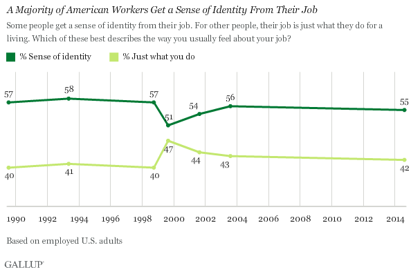 A Majority of American Workers Get a Sense of Identity From Their Job
