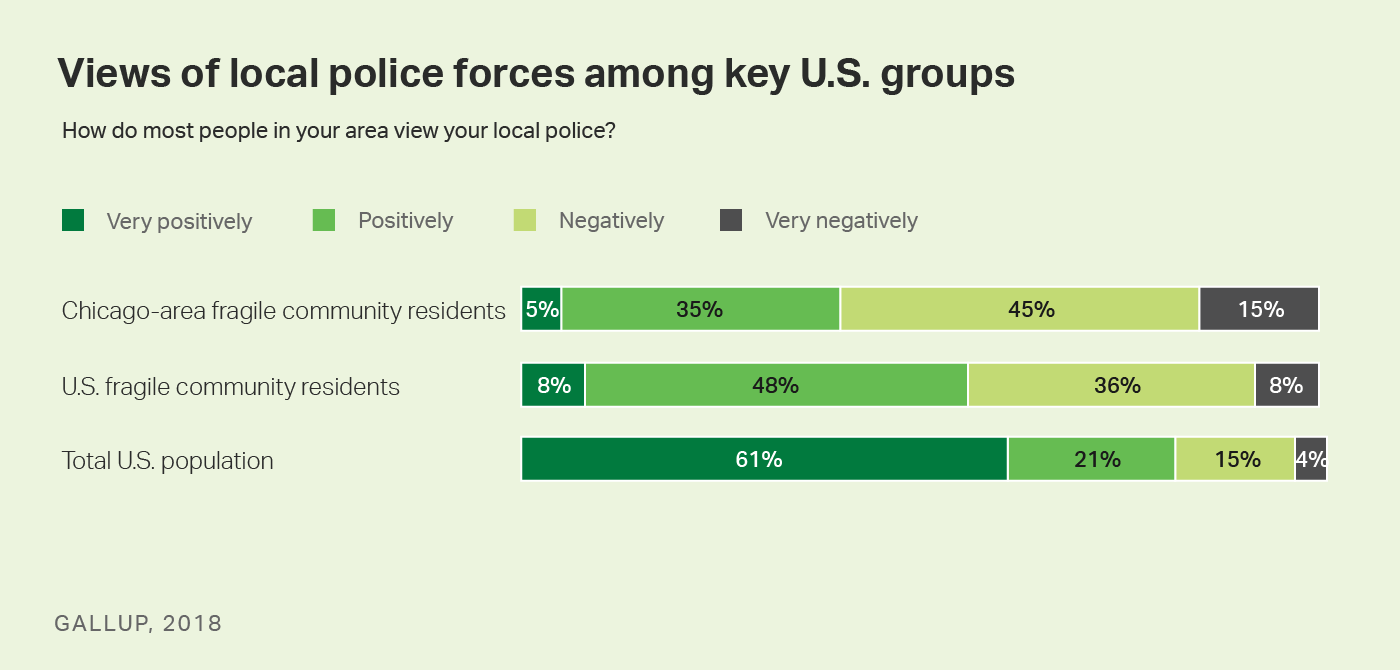 Bar graph. Views of local police forces among key U.S. groups.
