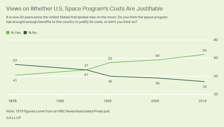 Line Graph. Americans' views on justification for the U.S. space program's costs, 1979 to 2019.