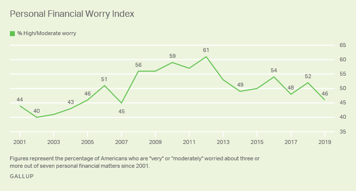 Line graph. Americans' level of high or moderate worry about 7 financial matters since 2001.