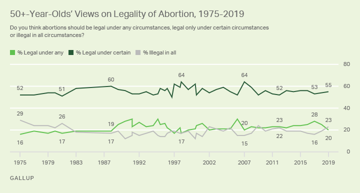 Line graph. The opinions of Americans aged 50 or older on the legality of abortion from 1975-2019.