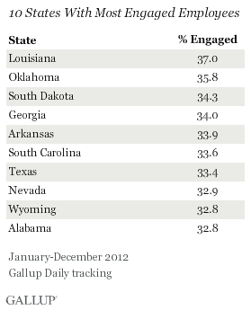 10 States with most engaged employees