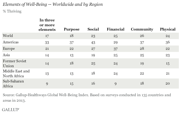 Elements of Well-Being -- Worldwide and by Region, 2013
