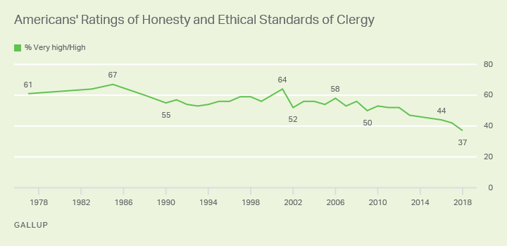 Line chart. Americans' high ratings of the honesty and ethical standards of the clergy since 1977, currently a record-low 37%.