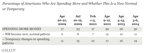 Percentage of Americans Who Are Spending More and Whether This Is a New Normal or Temporary