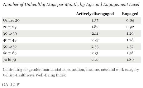 Number of Unhealthy Days per Month, by Age