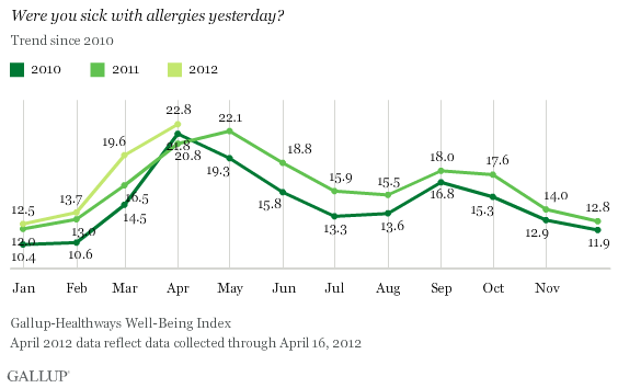 allergy trend since 2010