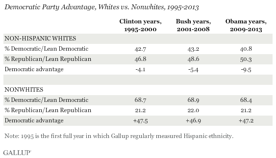 Democratic Party Advantage, Whites vs. Nonwhites, 1995-2013