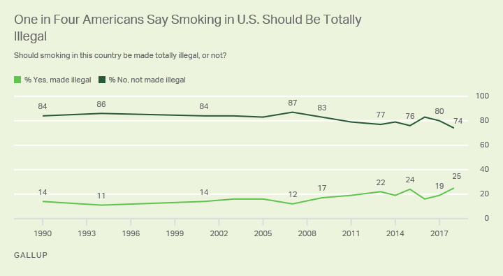 Line graph: Americans' views on a total U.S. ban on smoking, 1990-2018 trend. 2018: 25% favor total ban, 74% opposed.