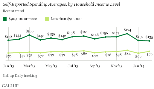spending averages in february, by household income level