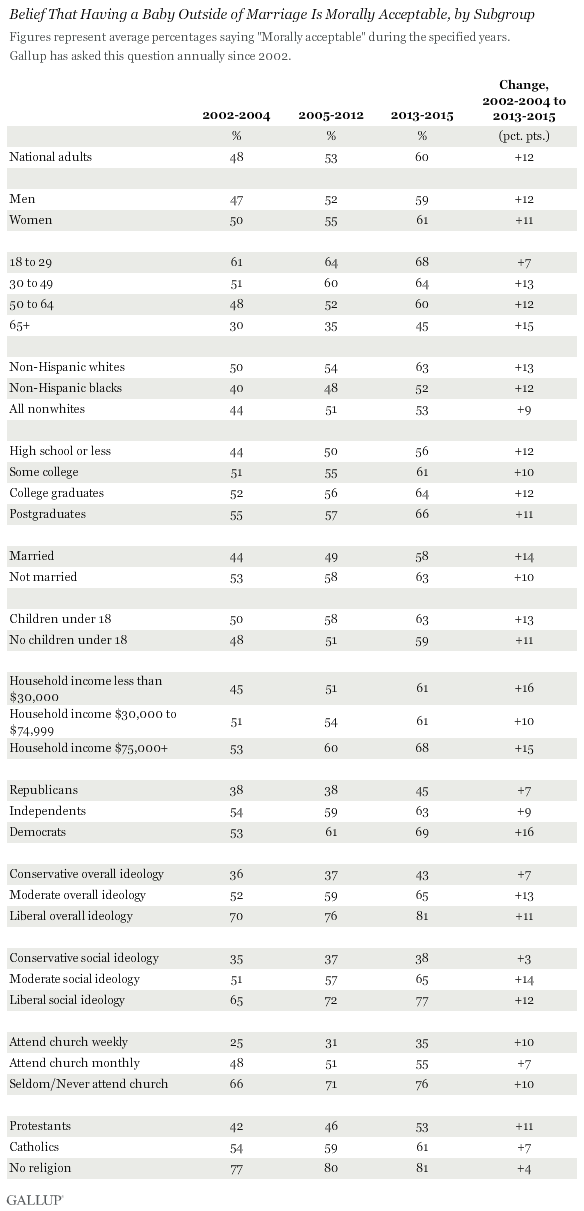 Belief That Having a Baby Outside of Marriage Is Morally Acceptable, by Subgroup