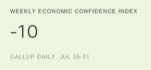 U.S. Economic Confidence Hits -10 in Final Week of July