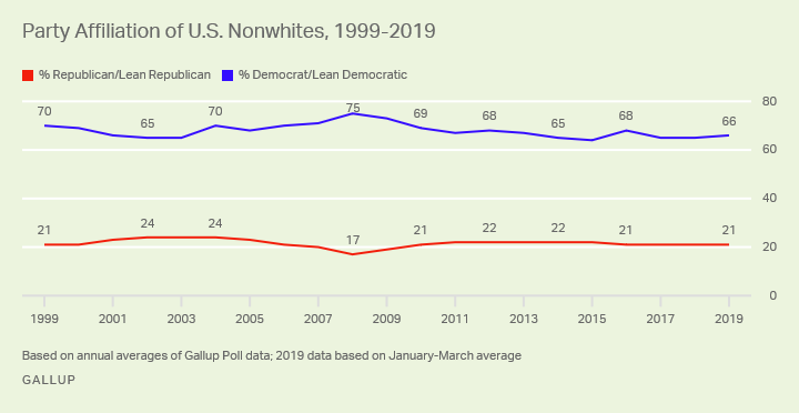 U.S. nonwhites have consistently favored the Democratic Party over the Republican Party by wide margins.