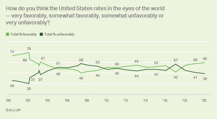 How do you think the United States rates in the eyes of the world -- very favorably, somewhat favorably, somewhat unfavorably or very unfavorably?