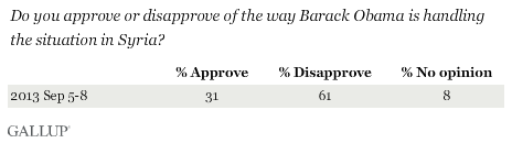 Trend: Do you approve or disapprove of the way Barack Obama is handling the situation in Syria?