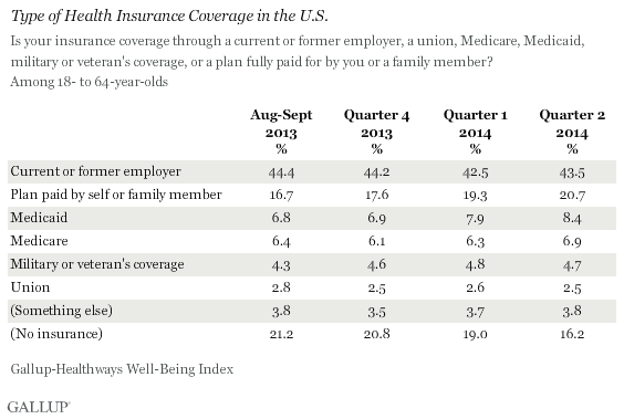 Type of Health Insurance Coverage in the U.S.