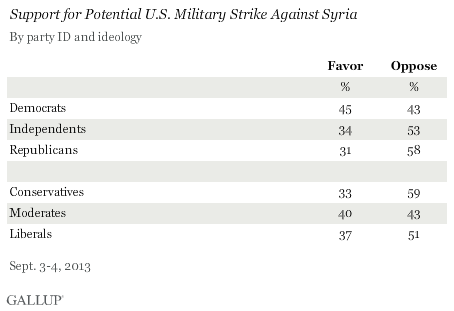 Support for Potential U.S. Military Strike Against Syria, September 2013