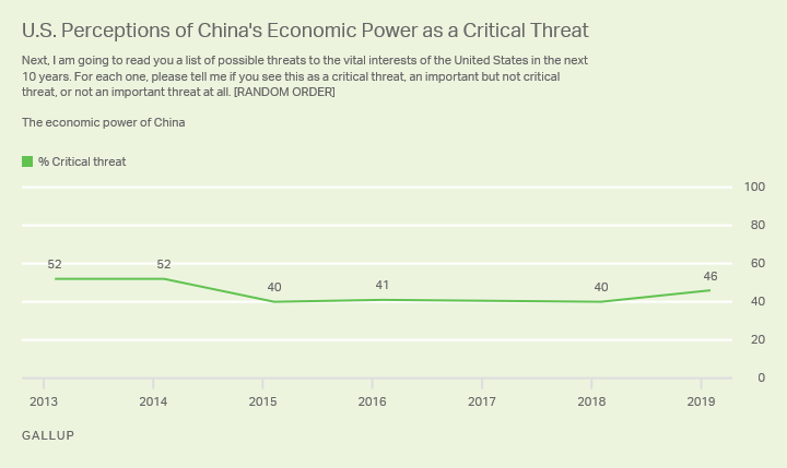 Line chart. Americans' perceptions of China's economic power as a critical threat since 2013, currently 46%.