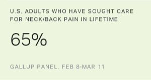 One in Four Adults Sought Care for Neck/Back Pain Last Year