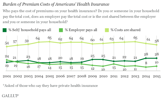 Burden of Premium Costs of Americans' Health Insurance