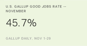 U.S. Gallup Good Jobs Rate Dips to 45.7% in November