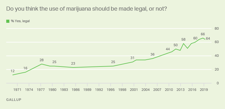 Line graph. Americans' views on whether marijuana should be legal. 2019: 64% say yes.