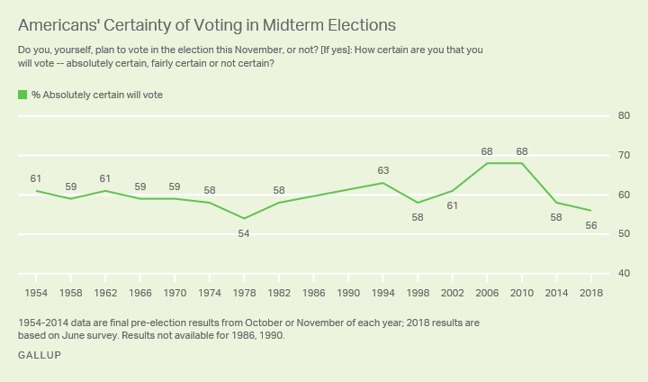 Line graph: Americans' certainty about voting in midterm elections, 1954-2018. Most certain: 68% (2006, 2010); 2018: 56%.