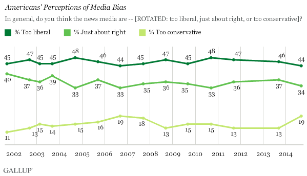 Americans' Perceptions of Media Bias