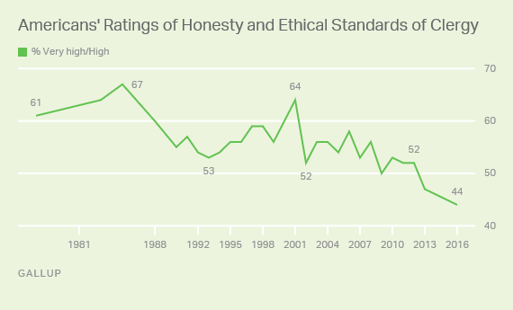 Americans' Ratings of Honesty and Ethical Standards of Clergy