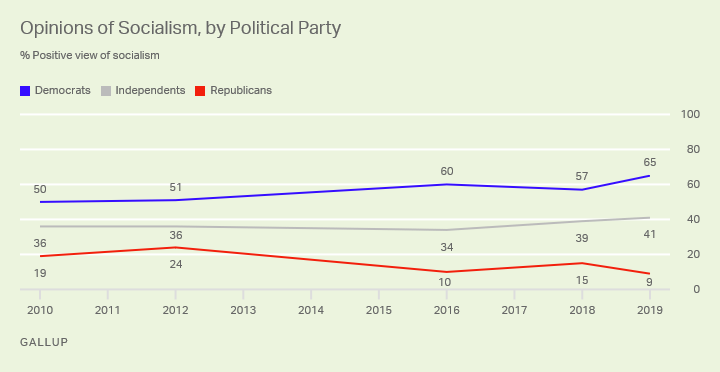 Line graph, 2010-2019. The percentage of Americans who have a positive view of socialism, by political party.