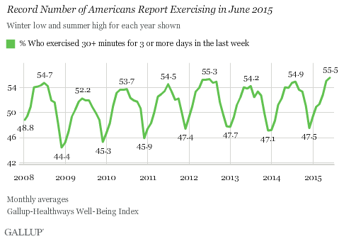 Record Number of Americans Report Exercising in June 2015